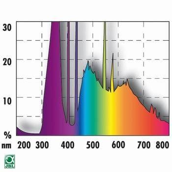 JBL SOLAR REPTIL SUN T8 38 Watt (6000K)